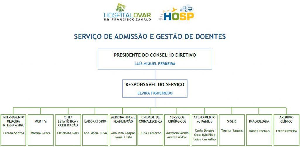 servico de admissão e gestão de doentes