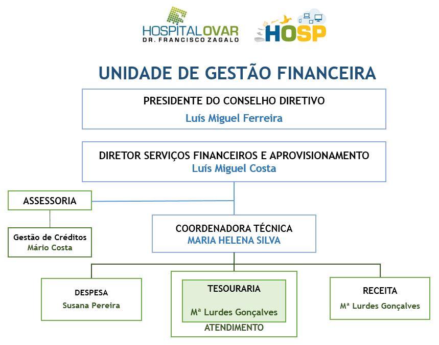 Unidade de Gestão Financeira