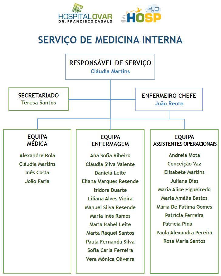 Serviço Medicina Interna
